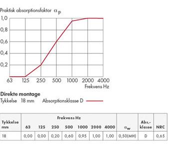 noiseaway akustik plader direkt 18 mm 2