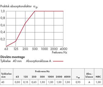 noiseaway akustik plader direkt 40mm 2