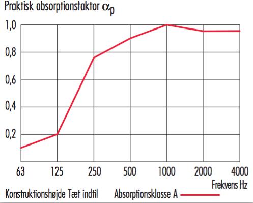 ABTIONSFAKTOR SKÆRMVÆG :AKUSTIK BILLEDER :SOFT PANELER